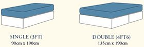 Two types of mattress